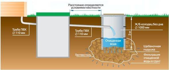 Схема канализации в своем доме