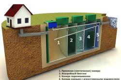 Схема устройства автономной канализации
