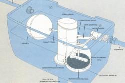 Схема устройства бачка