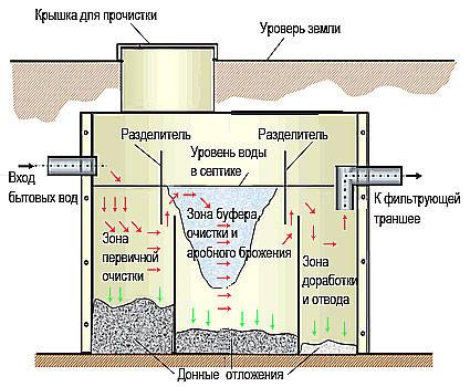 Схема устройства бетонного септика