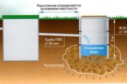 Схема устройства двухкамерного септика