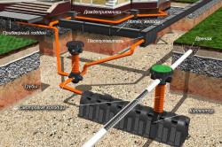 Схема устройства канализации