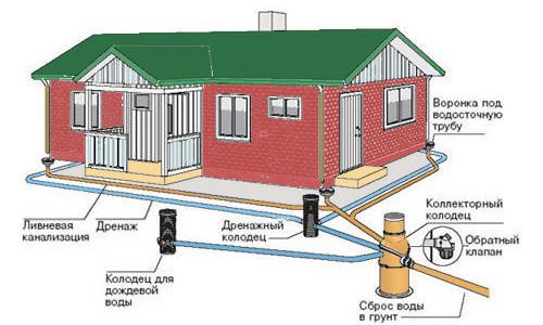 Колодец ливневой канализации схема