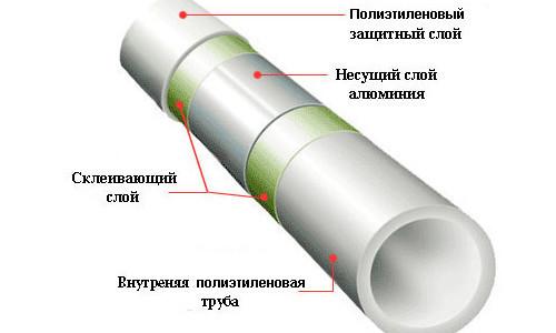 Схема устройства полиэтиленовой трубы
