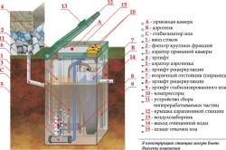 Схема устройства септик для дачи