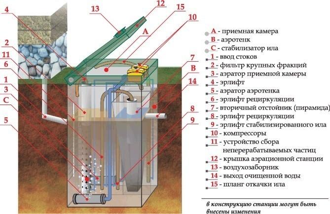 Схема устройства септик для