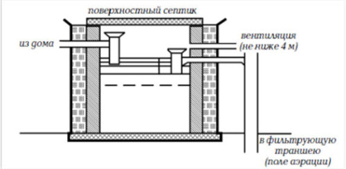 Схема устройства септика