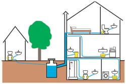 Схема устройства системы канализации в загородном доме