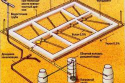 Схема устройство дренажа фундамента со всеми элементами