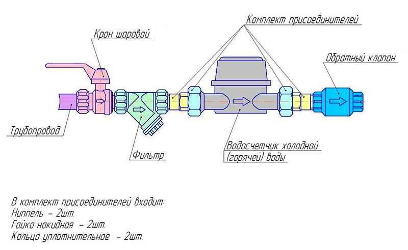 Схема водомерного узла