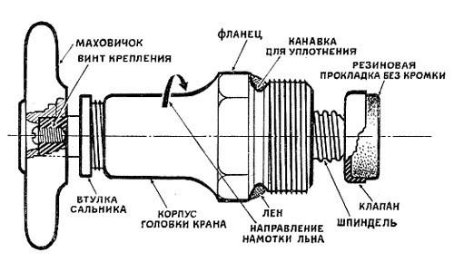 Схема водопроводного крана