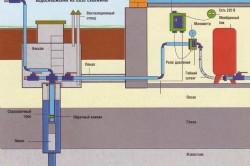 Схема водоснабжения.