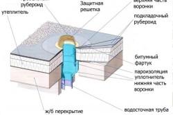Схема водосточной системы крыши