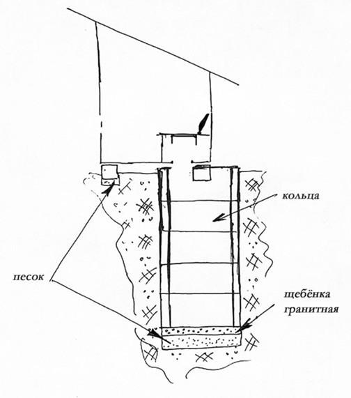 Схема выгребной ямы из
