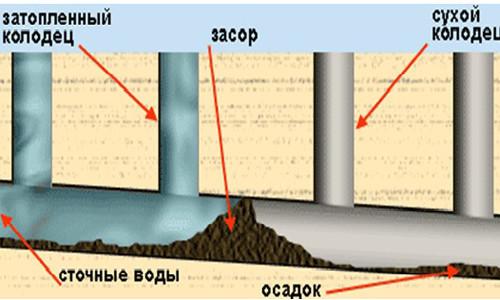 Схема засора трубы