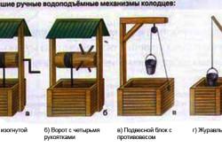 Схема ручных водоподъемных механизмов колодца