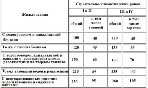Таблица для расчета водоотведения и водопотребления