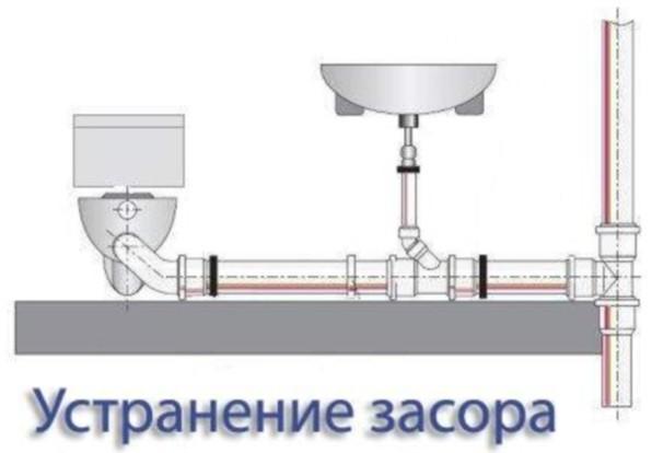 Схема устранения засора в канализационных трубах
