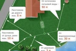 Схема выбора места для установки колодца