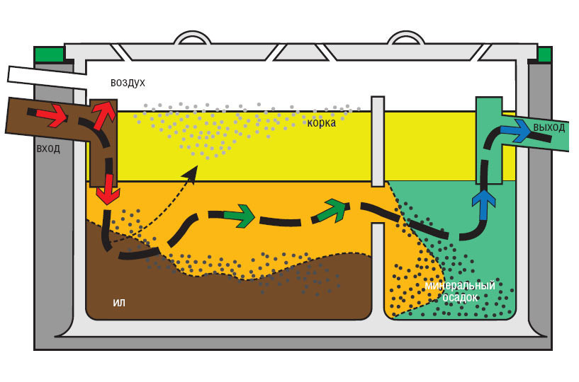 Принцип действия аэрационной станции (схема).