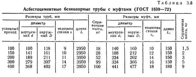 Размеры труб и муфт по ГОСТ 1839—72