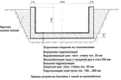 Пример установки бассейна с чашей из железобетона