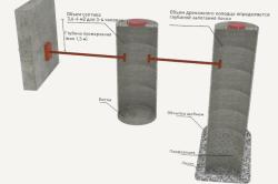 Схема установка канализационных колодцев из бетонных колец