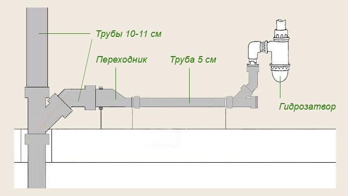 Схема правильного подбора диаметров труб по ходу движения стоков к стояку