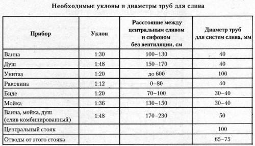 Диаметры и уклоны труб согласно СНИП для тех или иных участков и сантехнических приборов канализационной системы