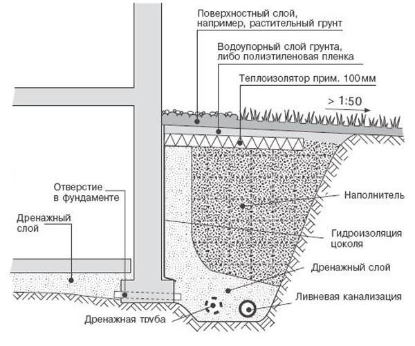 Схема устройства поверхностного дренажа