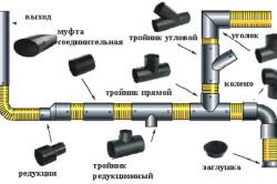 Схема труб для внутренней канализации