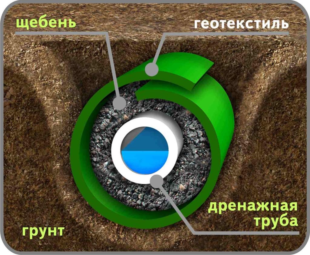 Иглопробивной геотекстиль и наличие дренажной трубы