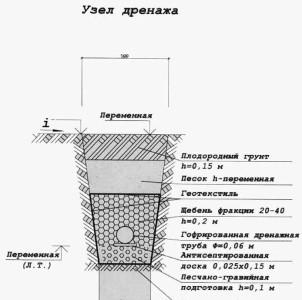 Схема - образец состава поверхностного дренажа