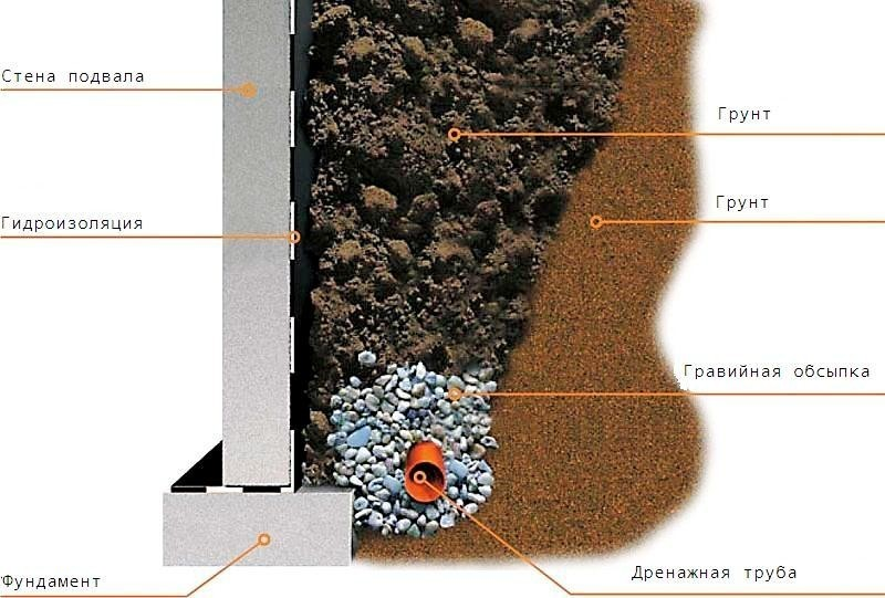 Схема дренажного «пирога» возле фундамента