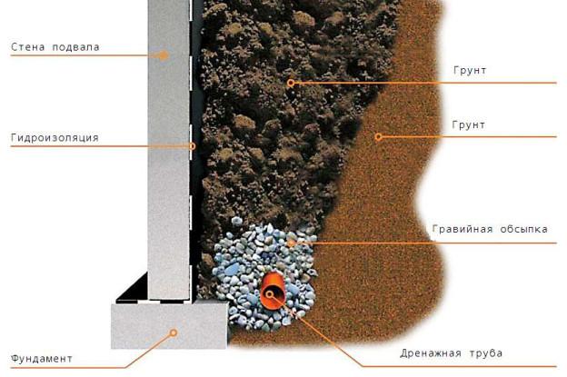 Дренаж вокруг дома своими руками на глинистых почвах