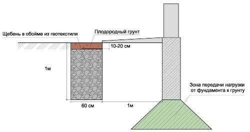 Схема траншеи дренажа фундамента