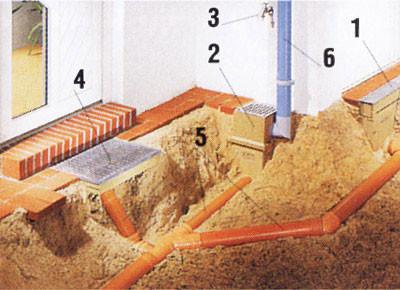 Схема организации дренажной системы