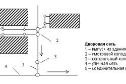 Схема дворовой канализационной сети.