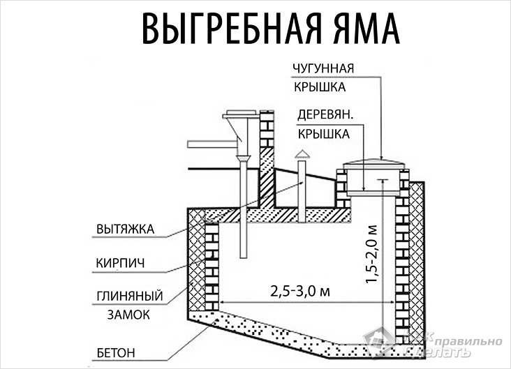 Устройство выгребной ямы частного дома своими руками