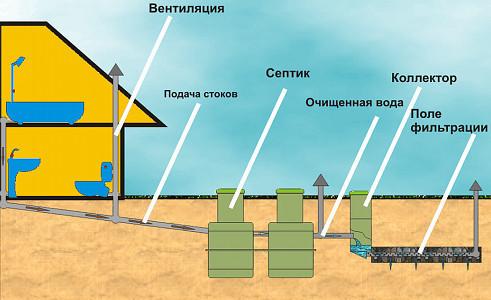 Схема слива и отвода сточных