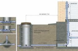 Схема установки внутренней канализации