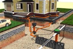 Технология ливневой канализации