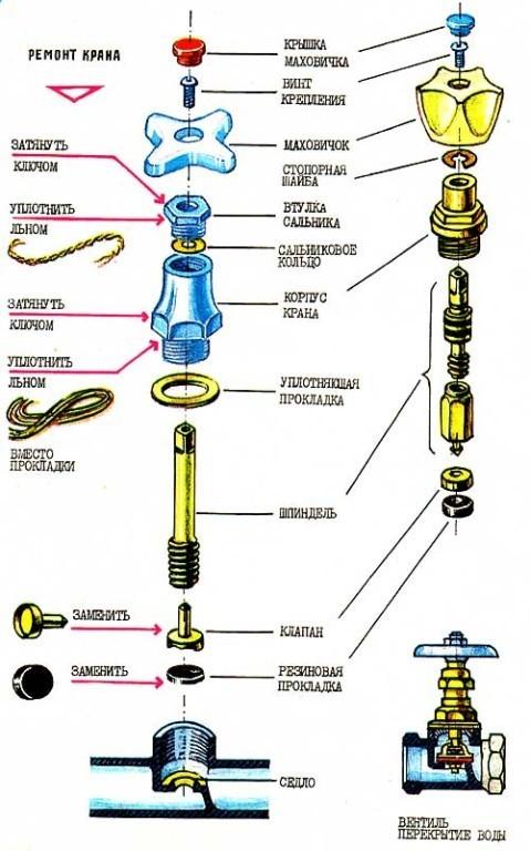 Схема конструкции крана.