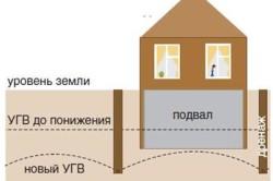 Схема траншеи дренажа на участке вокруг дома