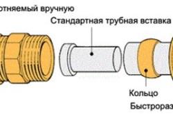 Принцип резьбового соединения