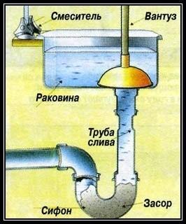 Схема прочистки засора в раковине с помощью вантуза