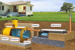 Схема устройства наружной канализации