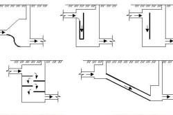 Схема устройства канализационных колодцев.