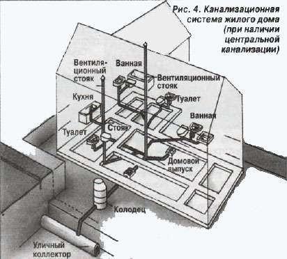 Схема канализационной системы жилого дома