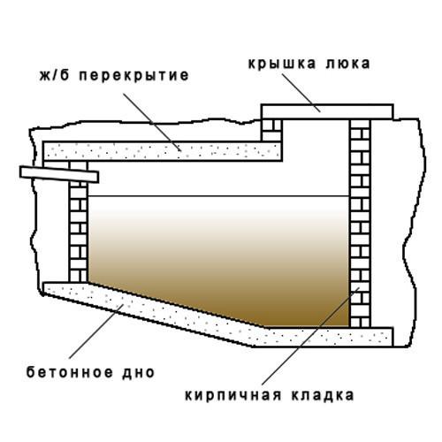 Схема выгребной ямы